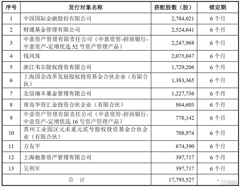晶方科技(603005.SH)披露定增报告:中金公司、财通基金及中意资产等参投