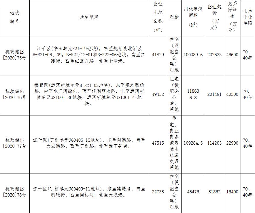 保利26.15亿元竞得杭州1宗住宅用地 溢价率29.78%