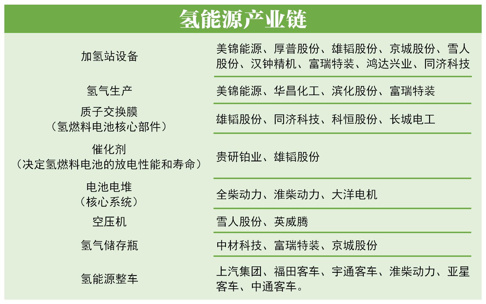 《【杏耀注册地址】多省将氢能纳入十四五规划 产业迎黄金发展期》