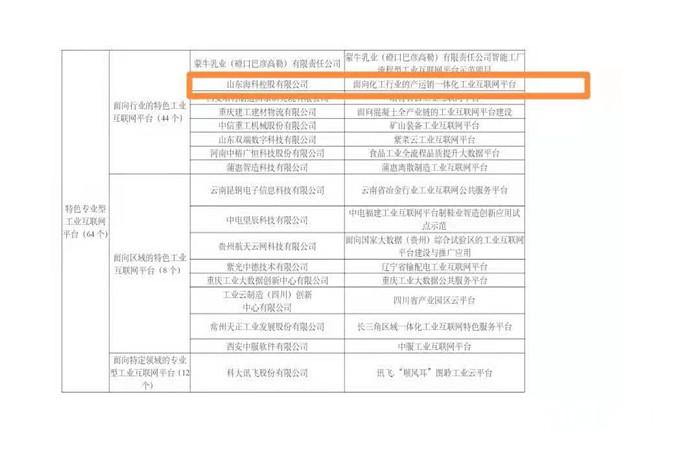 """山东海科成功入选""""2020年制造业与互联网融合发展试点示范名单"""""""
