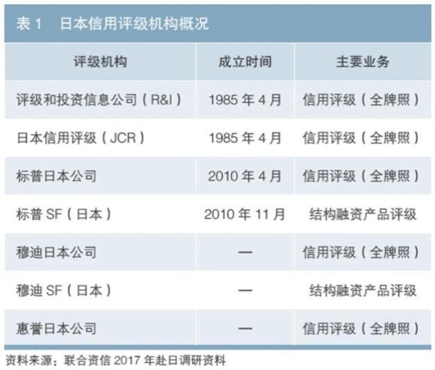 日本债市违约率、信用评级情况及相关启示