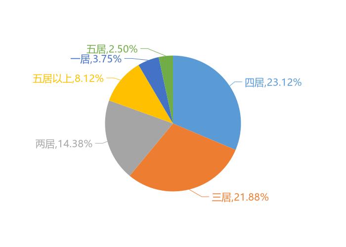2020年汕尾新房用户关注度大数据报告