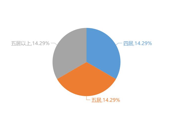 2020年锡林浩特新房用户关注度大数据报告