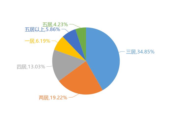2020年邵阳新房用户关注度大数据报告