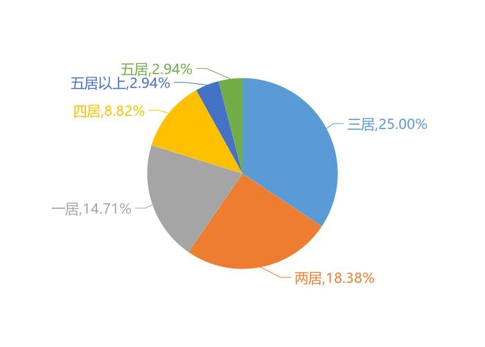 2020年湘西新房用户关注度大数据报告