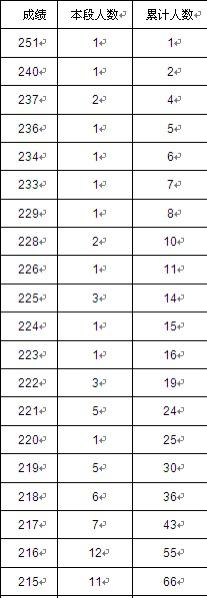 湖南省2021年艺术类专业统考1分段——编导类