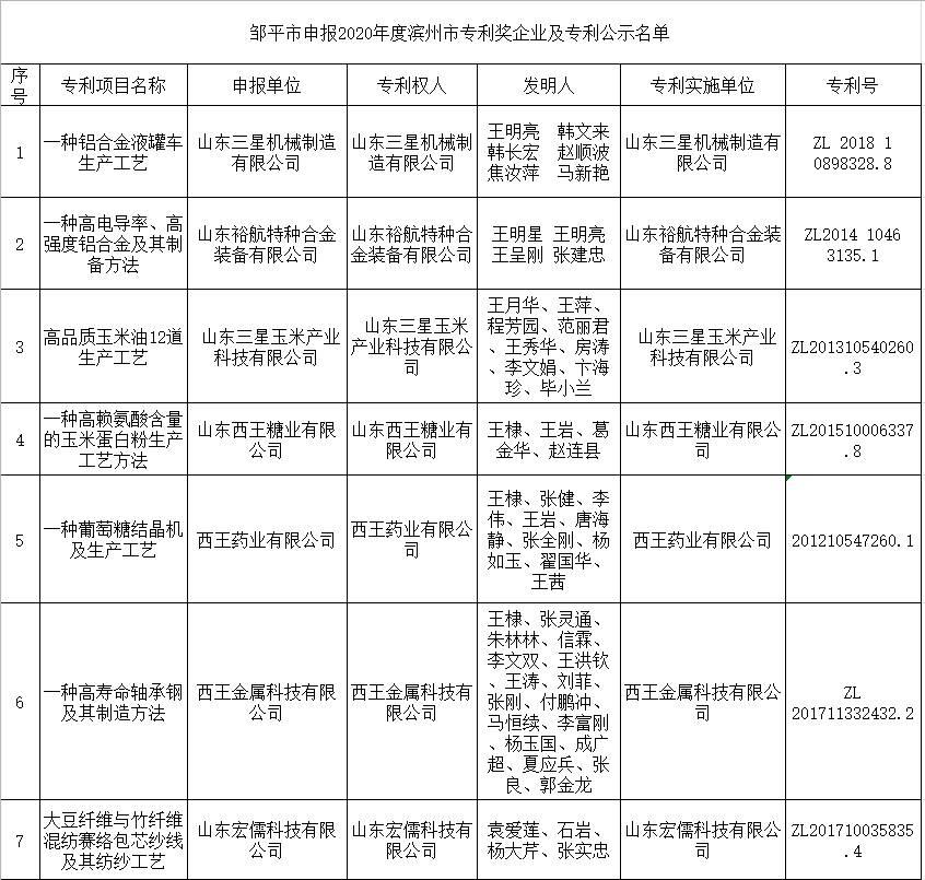邹平市申报2020年度滨州市专利奖企业及专利名单公示