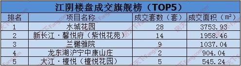 1.14:江阴共网签82套房源 乡镇楼盘齐发力