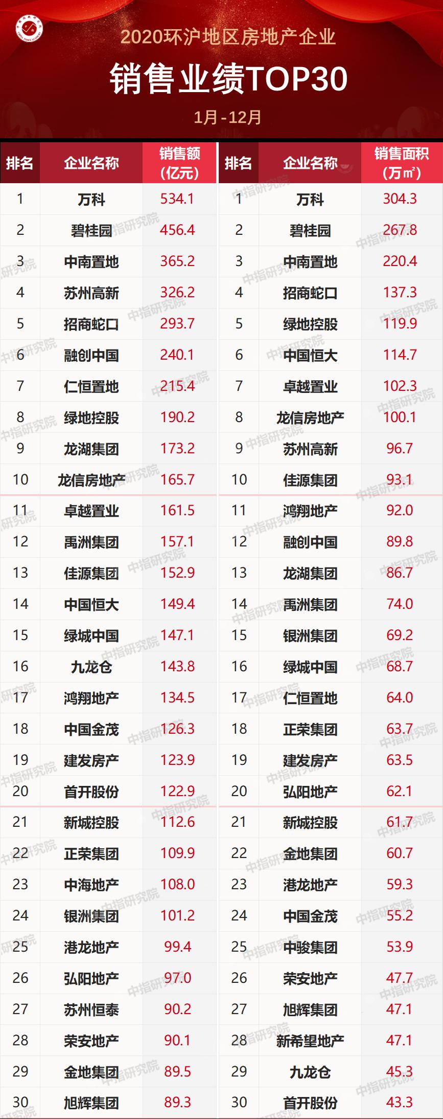2020年环沪房地产企业销售业绩排行榜