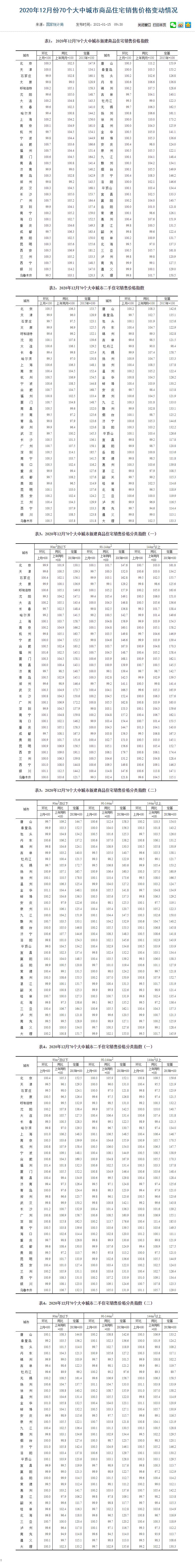 2020年12月70城新建商品住宅销售价格指数:北京同比上涨2.3%