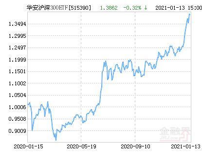 华安沪深300ETF净值下跌1.88% 请保持关注
