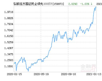 弘毅远方国证民企领先100ETF净值下跌2.39% 请保持关注