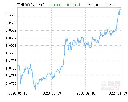 工银瑞信沪深300ETF净值下跌1.91% 请保持关注