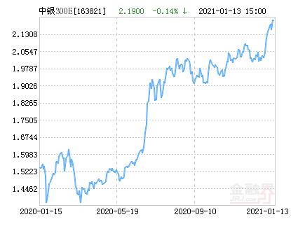 中银沪深300等权重指数(LOF)净值下跌1.23% 请保持关注