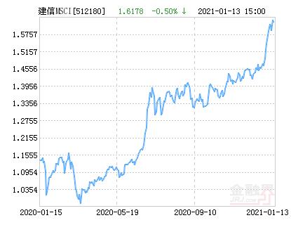 建信MSCI中国A股国际通ETF净值下跌1.74% 请保持关注