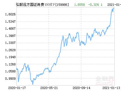 弘毅远方国证消费100ETF净值下跌2.36% 请保持关注
