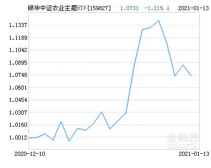 银华中证农业主题ETF净值下跌2.35% 请保持关注