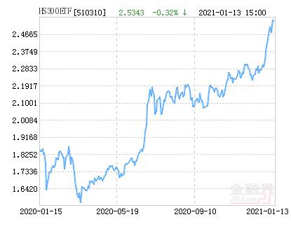 易方达沪深300ETF发起式净值下跌1.91% 请保持关注