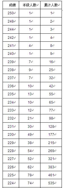 湖南省2021年艺术类专业统考1分段——摄影摄像类