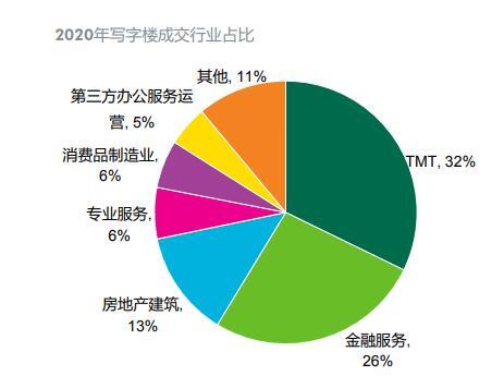 珠江新城租金下调后吸引力显著增强