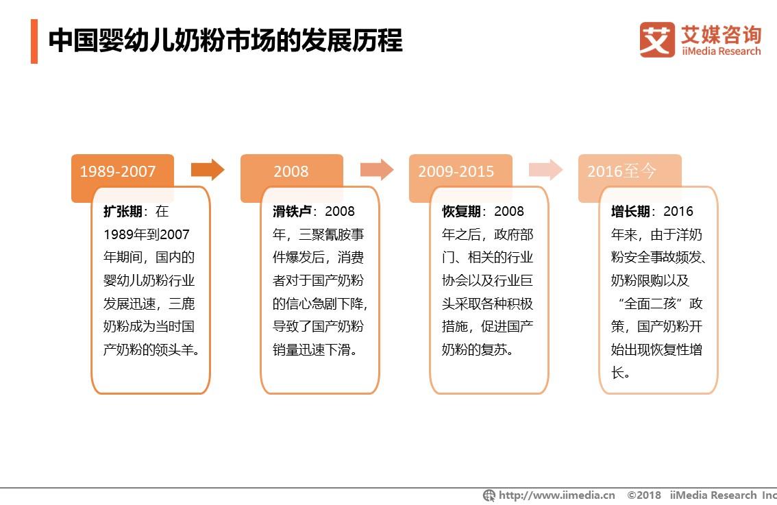 中国婴幼儿奶粉相关企业超15万家,婴幼儿奶粉市场热点、品牌销量及消费行为分析