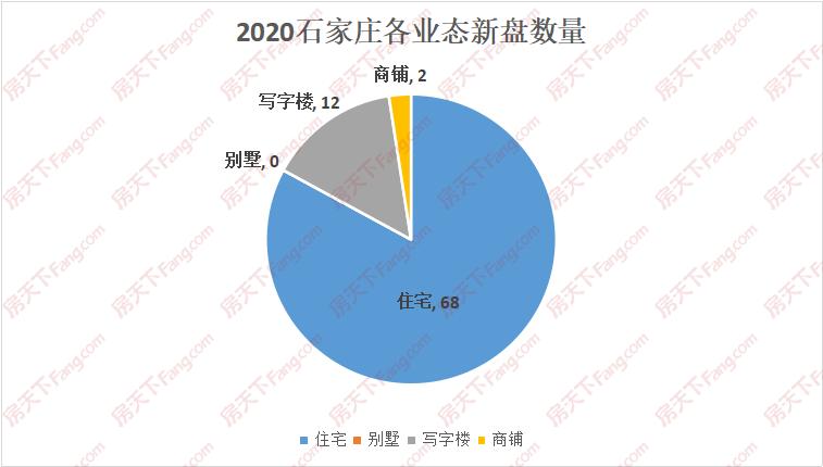 2020年石家庄82新盘亮相,品牌房企扩张加速!
