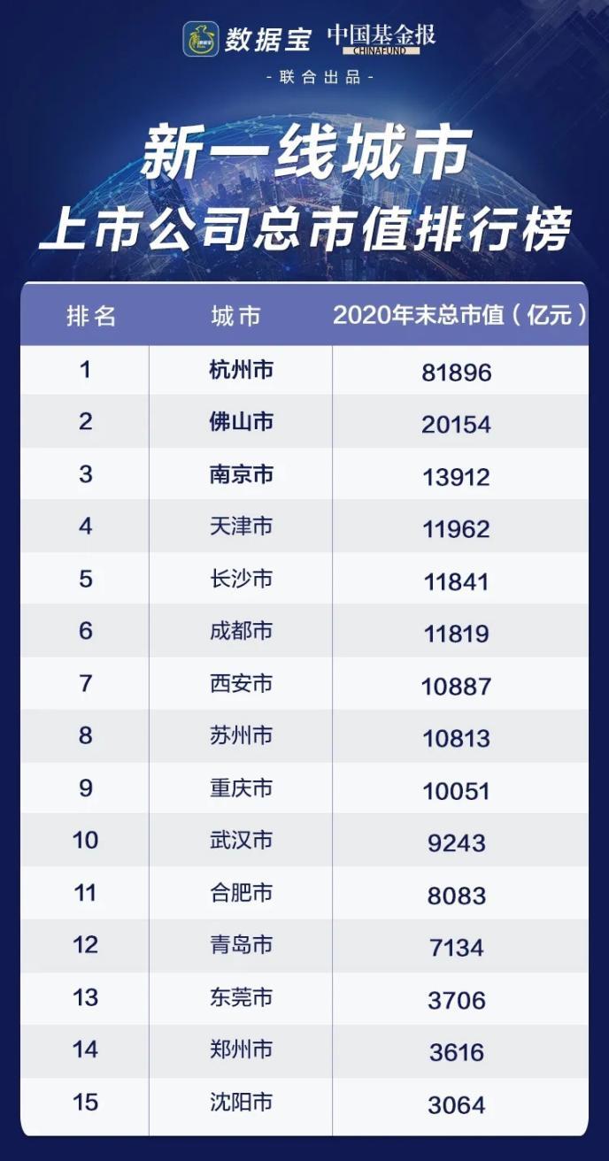 新一线城市市值排行榜:佛山成大黑马 诞生两家6000亿巨头!杭州霸榜