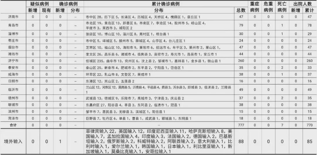 2021年1月16日0时至24时山东省新型冠状病毒肺炎疫情情况