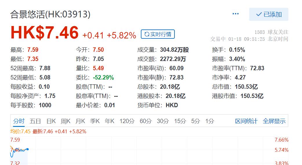 合景悠活股价涨近6% 拟13.16亿元收购雪松智联科技80%股权