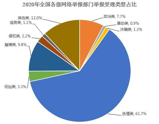 2020年全国受理网络违法和不良信息举报1.63亿件,色情赌博占7成
