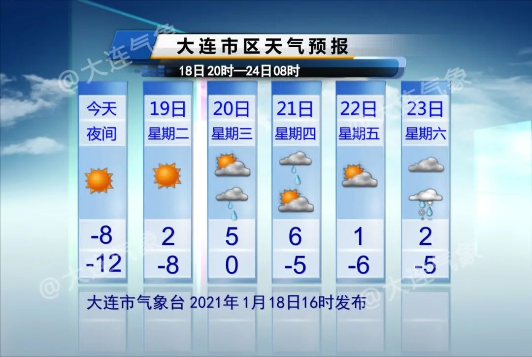 拜拜冷空气~下次降温啥时候?