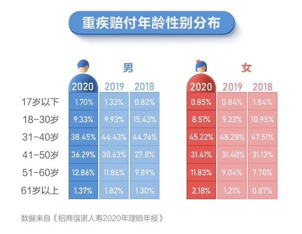招商信诺人寿2020年理赔年报启示:重疾保障仍显不足 | 美通社
