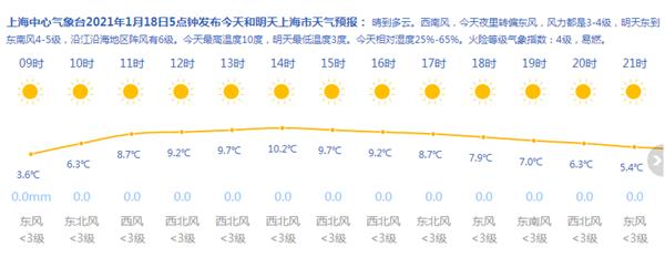 上海今天晴到多云 最高温度10度