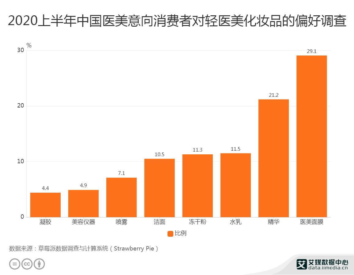 医美行业数据分析:2020上半年中国21.2%医美意向消费者偏好用精华