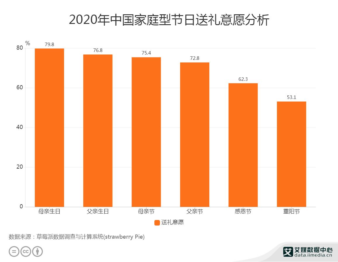 礼物经济行业数据分析:2020年中国79.8%消费者会在母亲生日时送礼