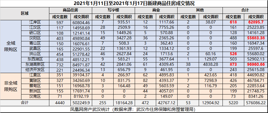 武汉第2周 | 新房成交5220套,周成交量有所回落