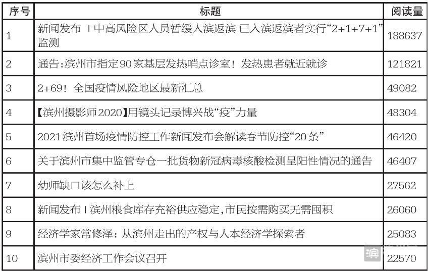 滨州网上周新闻热读排行榜 (2021年1月11日—1月17日)