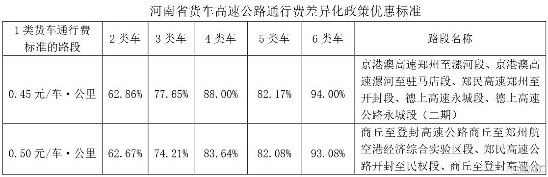 中原高速(600020.SH):收到关于河南省实施高速公路货车通行费差异化政策的通知