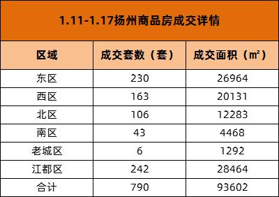 市场成交|1.11-1.17扬州商品房成交790套 江都区居榜首