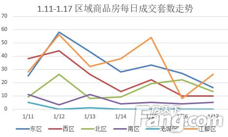 (1.11-1.17)扬州商品房成交790套 江都区领先