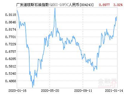广发道琼斯石油指数C人民币(QDII)净值上涨3.02% 请保持关注
