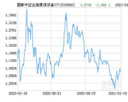国泰中证全指通信设备ETF净值下跌1.49% 请保持关注