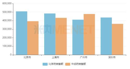 """深圳""""扛跌"""" 广州""""宠爱""""中成药 零售TOP5品牌出炉"""
