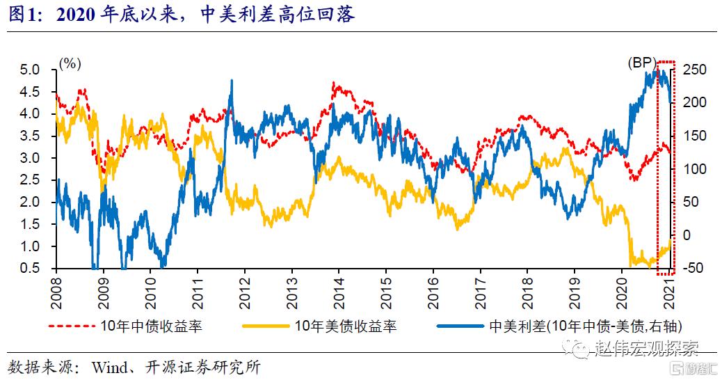 赵伟:中美利差收窄,大势所趋