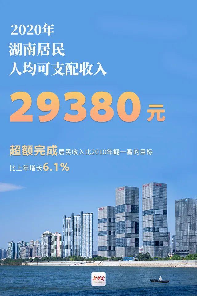 湖南人均可支配收入增长幅度高于全国