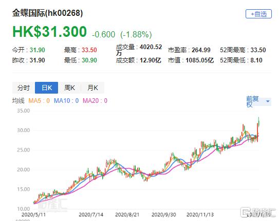 """瑞信:下调金蝶(0268.HK)目标价至27港元 评级""""中性"""""""