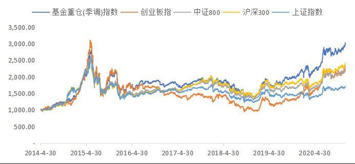 基金经理投资笔记|2021年展望:拨云见日,做多中国