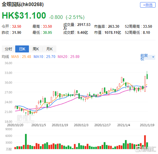 里昂:重申金蝶(0268.HK)买入评级 降目标价至33.6港元