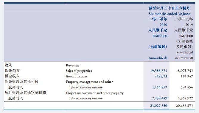 """被遗忘的""""旭辉商业"""":租金收入占比不到总收入1%"""