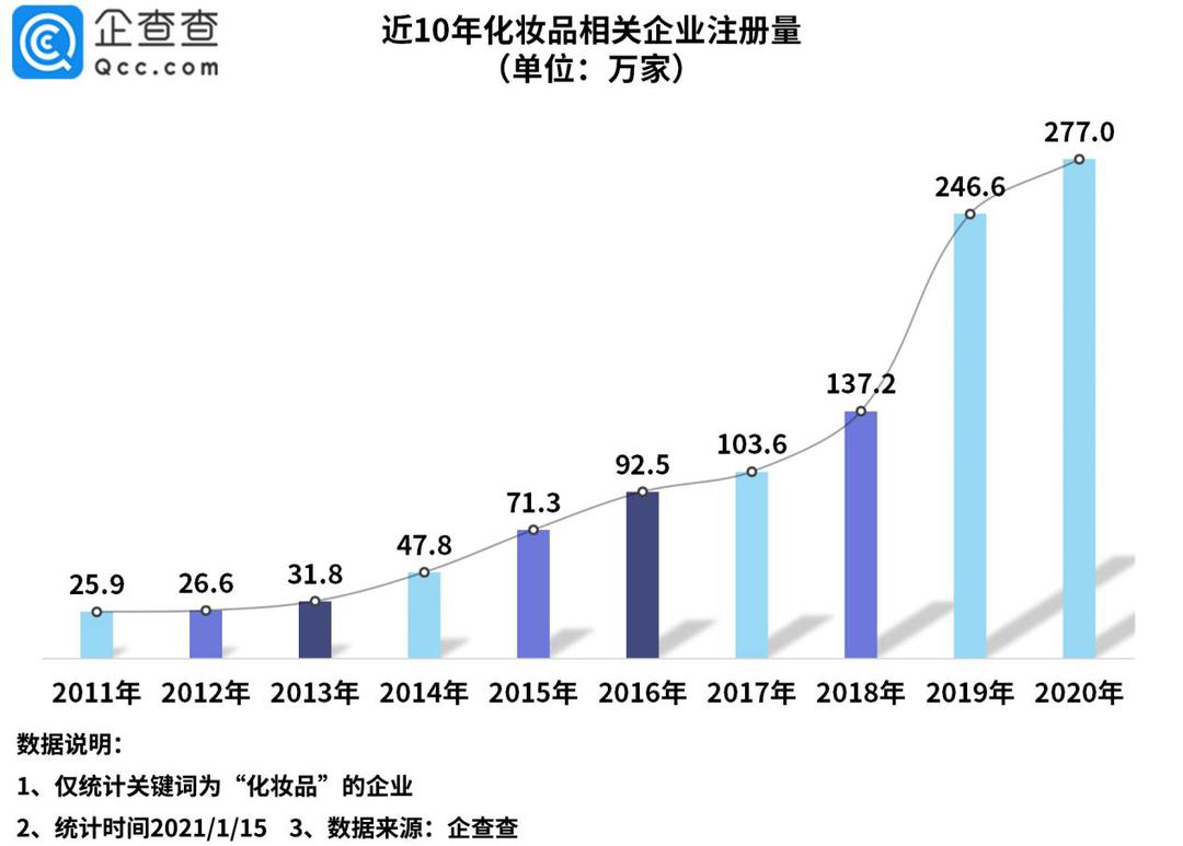 全球化妆品第二大消费国背后:我国去年相关企业注册量增长12%